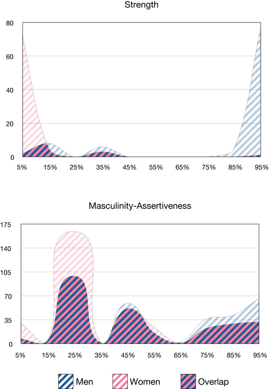two graphs, one showing the difference in physical strength between men and women, and the other showing the amount of overlap between the two genered in measures of assertiveness or masculinity