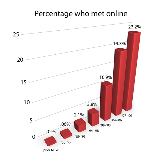 Online dating has lost much of its stigma. A majority of Americans ...