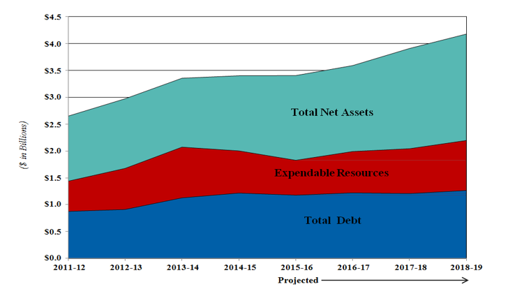 stacked chart comparing total net assets, expendable resources, and total debt