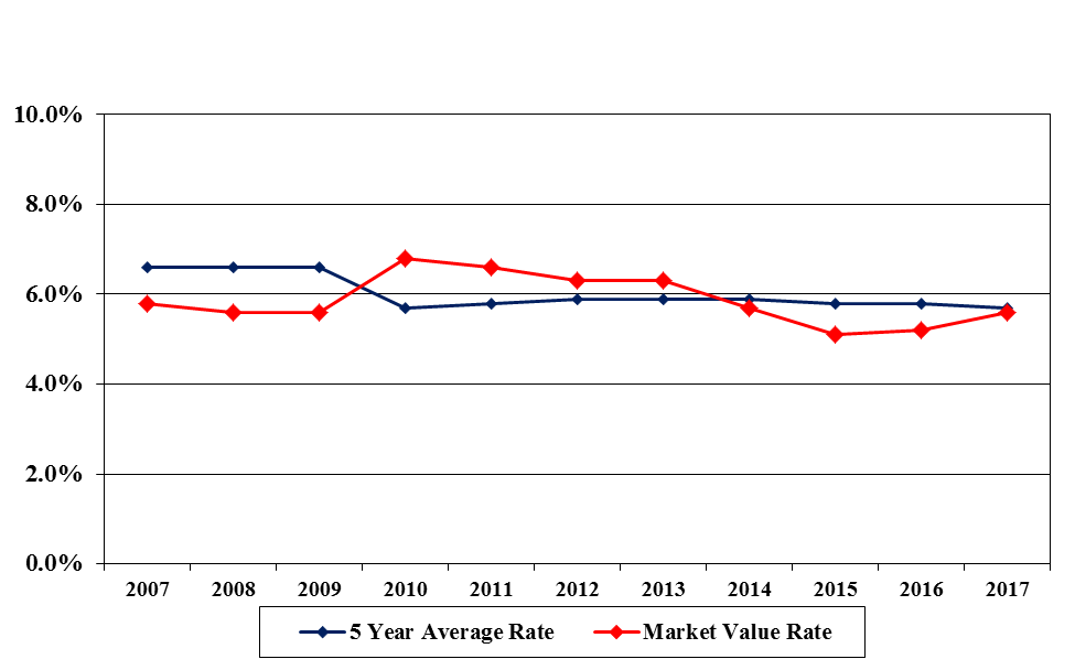 two line charts showing 5 year average rate and market value rate