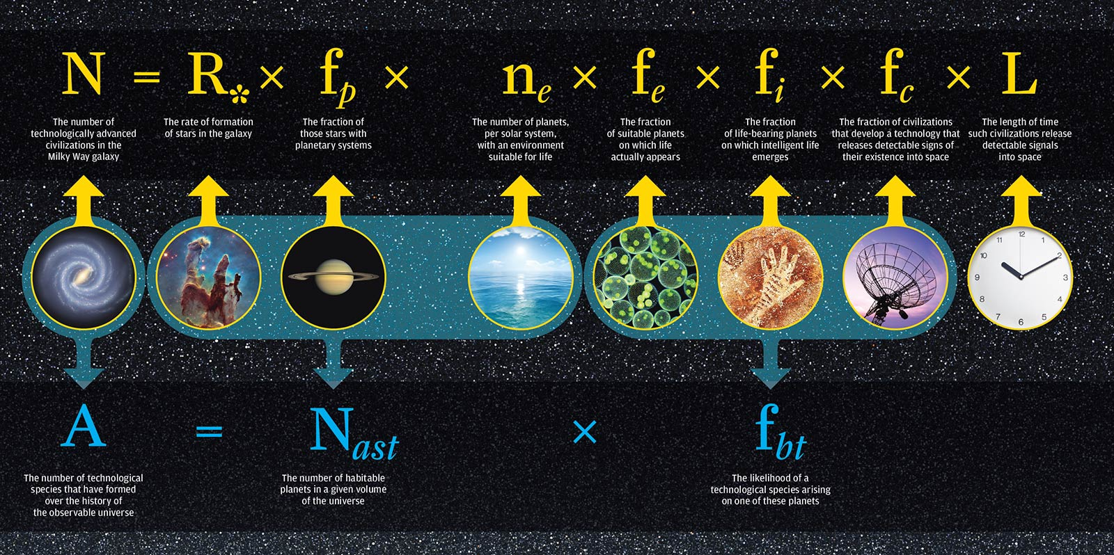 illustration of the Drake equation and the Frank equation