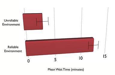 graph showing mean wait times