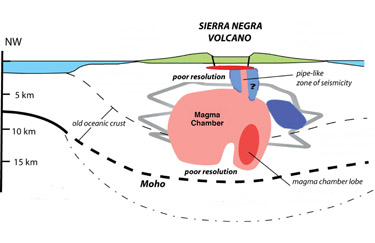 graphic showing magma below seabed