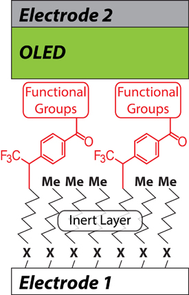 positive and negative electrodes in a molecular-junction OLED