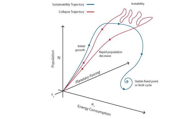 Schematic of two classes of trajectories in SWEIT solution space. Red line shows a trajectory representing population collapse. Blue line shows a trajectory representing sustainability. Credit: Michael Osadciw/University of Rochester