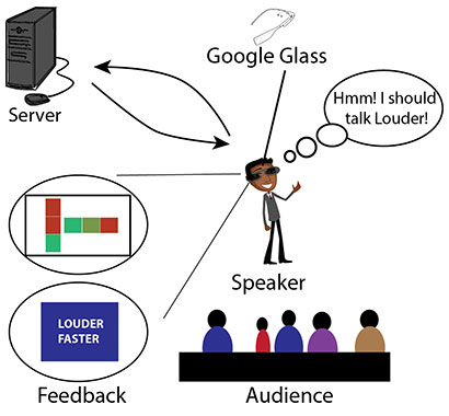 a cartoon illustration showing the loop between the speaker, Google Glass, a server, the feedback provided, and the audience
