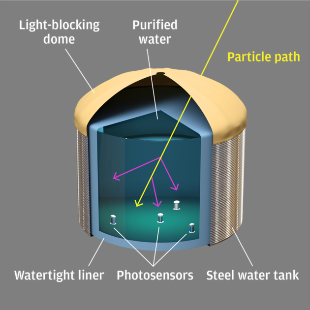 illustration showing the cutaway view of the inside of a water tank, with the particle path seen bouncing off the photosensors