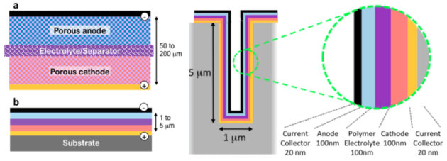 These illustrations from Tenhaeff's lab compare a conventional lithium battery with electrolyte (figure a at upper left) and a lithium ion thin film battery (figure b, lower left). At right, a cross section of a 3-D microbattery.