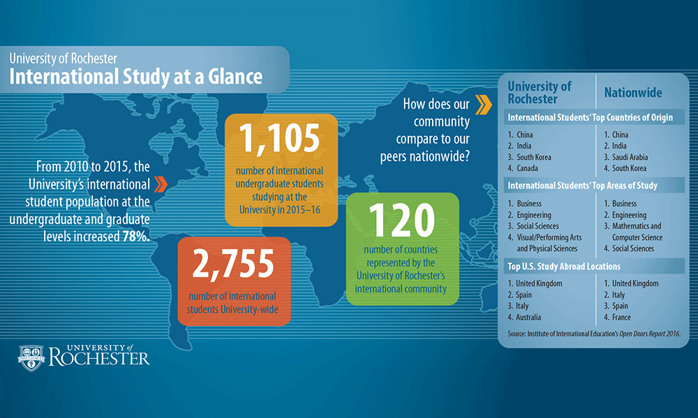 graphic showing international student numbers