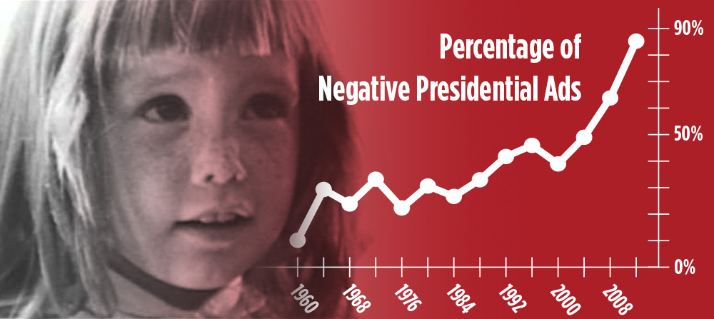 chart shows a steady increase in the amount of negative campaigning from 1960 to 2016
