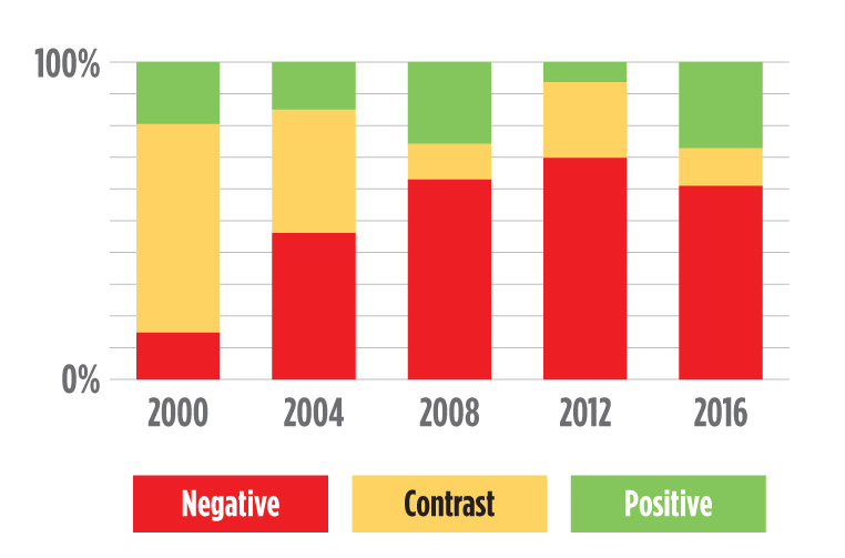 chart shows negative TV ads going up from 2000 to 2012, but then down in 2016