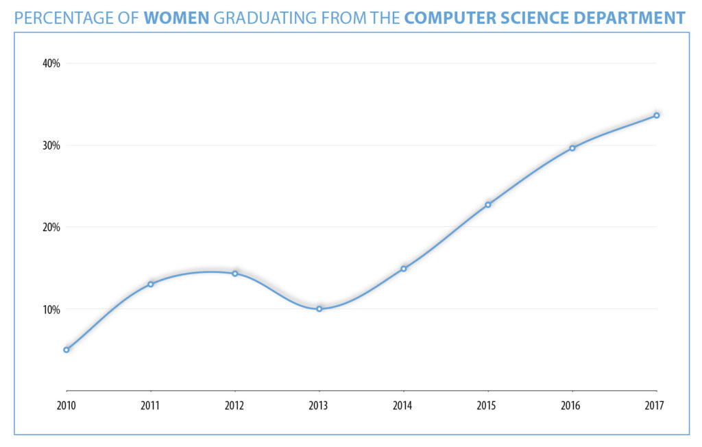 Line chart showing rising percentage of women graduates in computer science