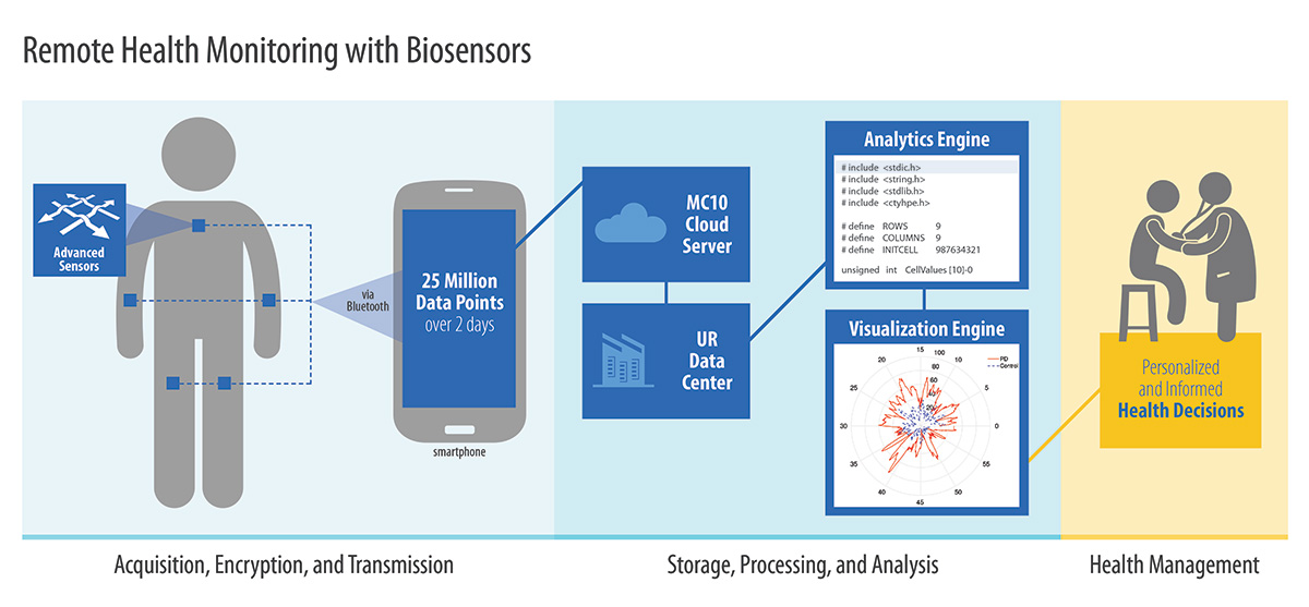 remote health monitoring with biosensors, from data acquisition, processing, to health management