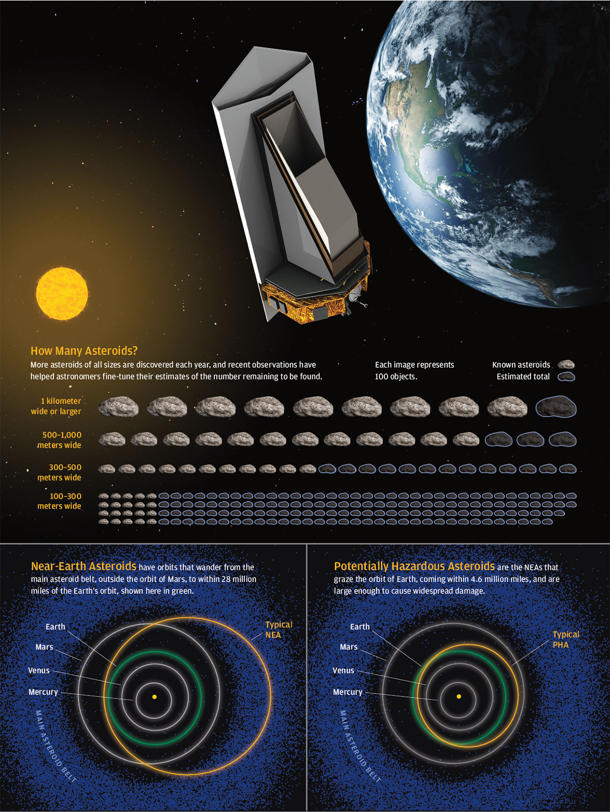 graphic illustrates the size of asteroids detected each year