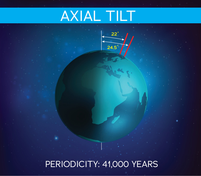 illustration of the earth showing the change in angle of its tilt