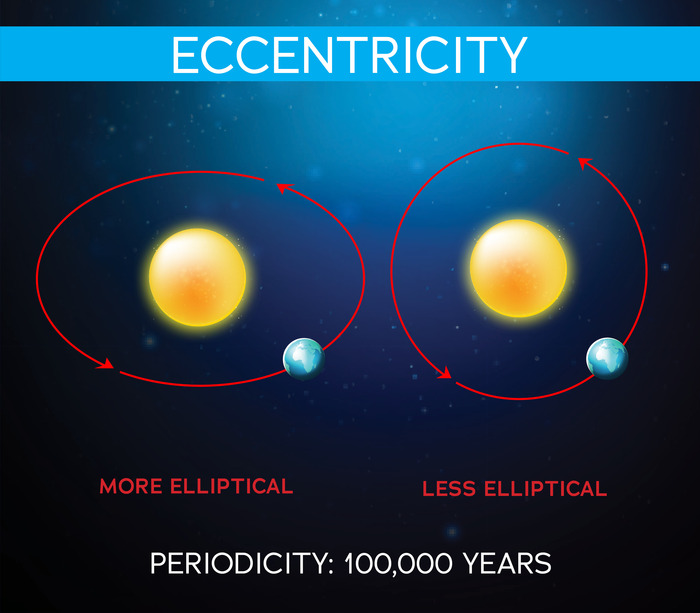 graphic showing the different between a more elliptical and less elliptical orbit around the sun, with the caption: PERIODICITY: 100,000 YEARS