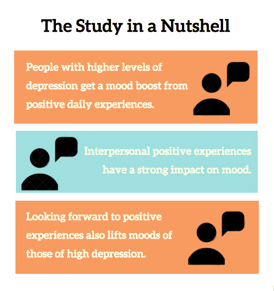 The Study in a Nutshell: People with higher levels of depression get a mood boost from positive daily experiences. Interpersonal positive experiences have a strong impact on mood. Looking forward to positive experiences also lifts moods of those of high depression.