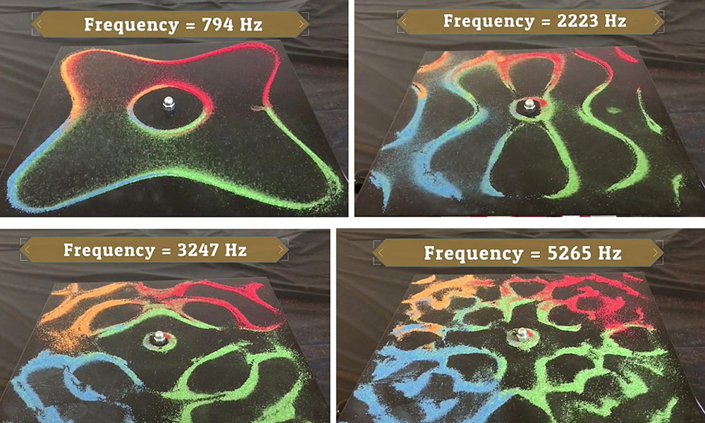 four illustrations of colored particles forming different patterns at different frequencies