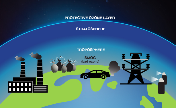 "Illustration showing the Earth from space surrounded by a bright blue line indicating the protective ozone layer. Below that line is the stratosphere, indicated with a dark blue color that transitions to a lighter blue color, which is labeled troposphere. Below that is the Earth's surface with black and white icons representing power plants, cars, aerosol cans and other contributors to air pollution alongside the label ""smog (bad ozone)."""