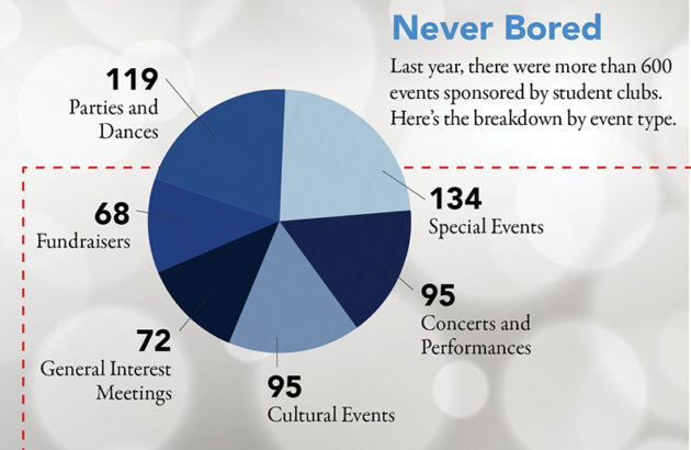 pie chart showing types of student events: 119 parties and dances, 68 fundraisers, 134 special events, 95 concerts and performances, 96 cutural events, 72 general interest meetings, 68 fundraisers.