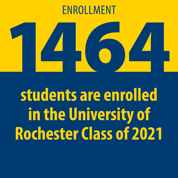 infographic reads 1464 STUDENTS ARE ENROLLED IN THE UNIVERSITY OF ROCHESTER CLASS OF 2021