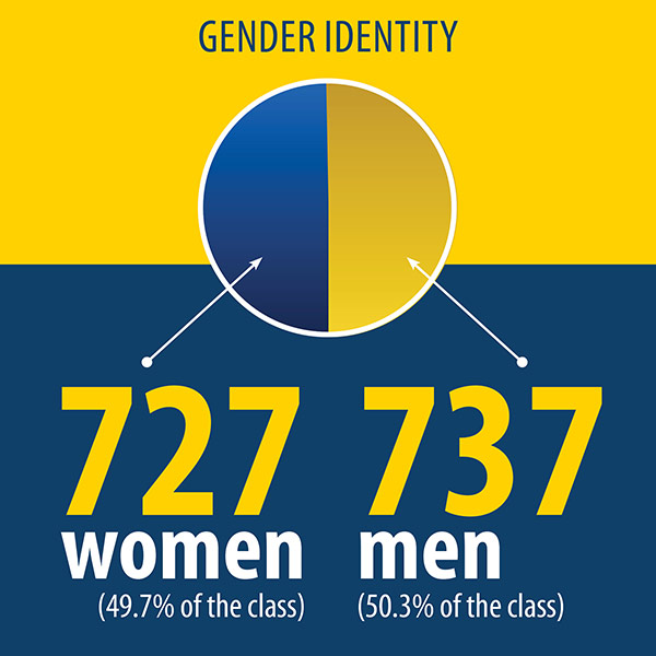 infographic reads GENDER IDENTITY 727 women (49.7% of the class) and 747 men (50.3% of the class)