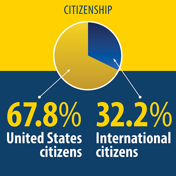 infographic shows a pie chart indicating that 67.8% of the incoming class of U.S. citizenas and 32.2% are international citizens