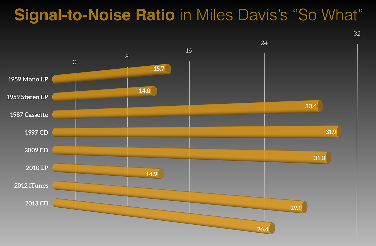 """bar chart shows the signal-to-noise ration in various recordings of Miles Davis's """"So What."""" 1959 mono lp = 15.7. 1959 stereo LP = 14. 1987 cassette = 30.4. 1997 CD = 31.9. 2009 CD = 31. 2010 LP = 14.0. 2012 iTunes = 29.1. 2013 CD = 26.4."""