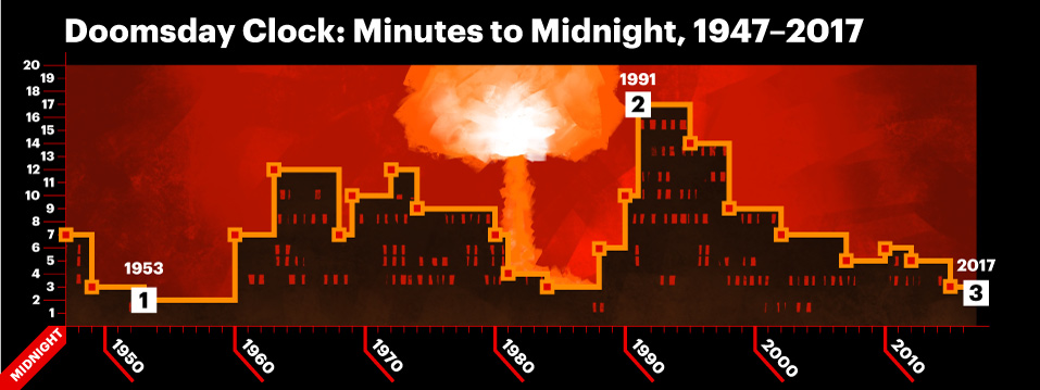 a bar graph made to look like a city skyline with a mushroom cloud in the background, show the high and low points along the history of the Doomsday Clock, as described in the caption.