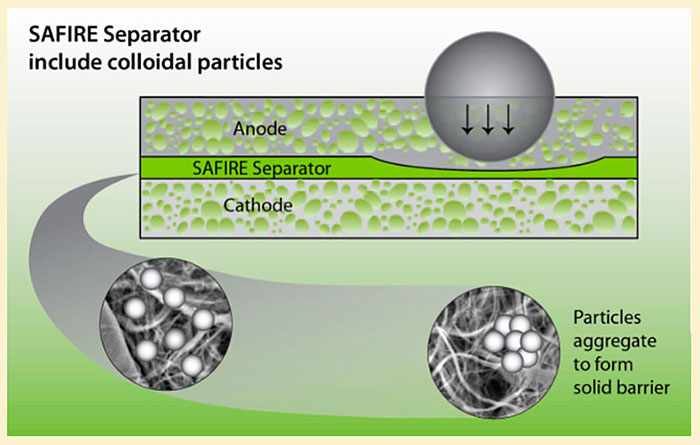 illustration shows a cross section of the SAFIRE Separator. Text reads: SAFIRE Separator include colloidal particles. Particles aggregate to form a solid barrier.