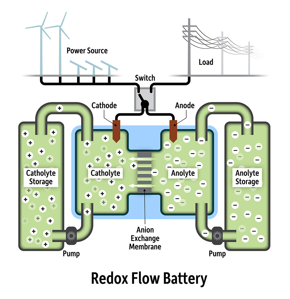 diagram of a redox flow battery shows the wind power source on the left and the power grid on the right with positive and negative storage