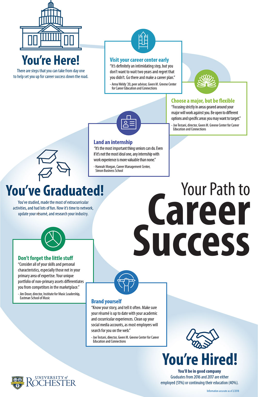 "infographic shows YOUR PATH TO CAREER SUCCESS, with stops on the page for ""You've Arrived,"" ""You've Graduated,"" and ""You're Hired."" Further steps along the path are: ""Visit your career center early,"" ""Choose a major, but be flexible,"" ""Land an internship,"" ""Don't forget the little stuff,"" and ""Brand yourself."" Final statistic reads, ""Graduates from 2017 and 2017 are either employed (50%) or continuing their education (40%)"