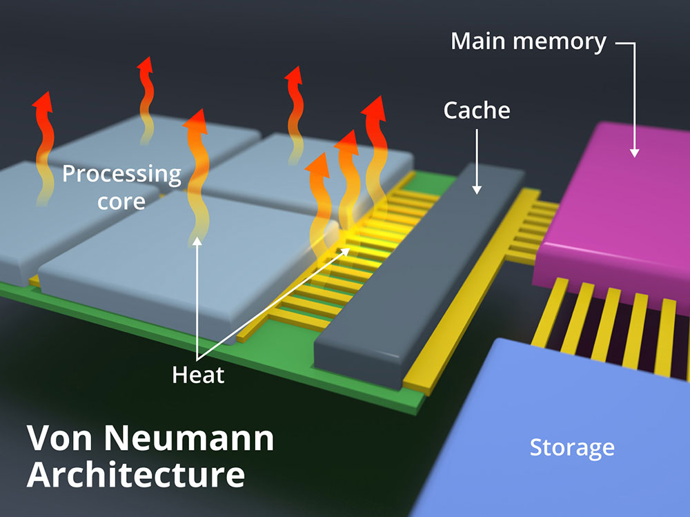 illustration labeled  von Neumann architecture shows heat escaping