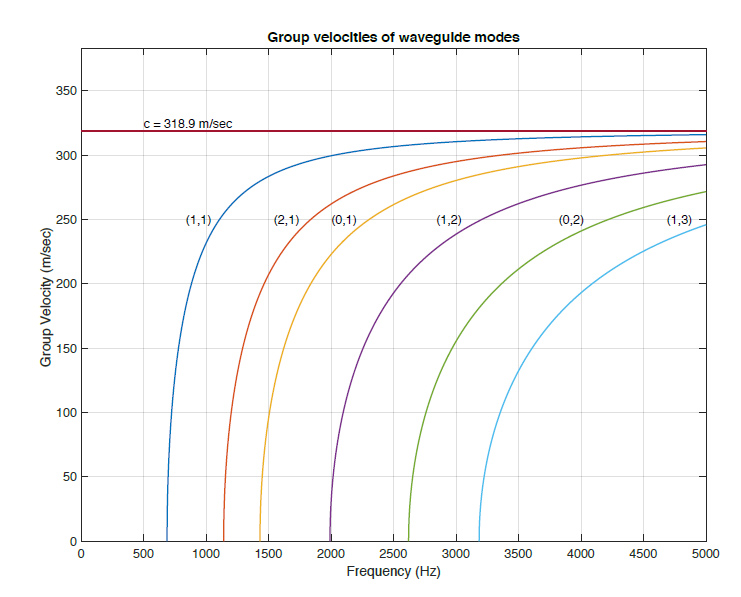 chart titled group velocities of waveguide modes show group velocity in meters per second on the y axis and frequency (Hz) on the x axis