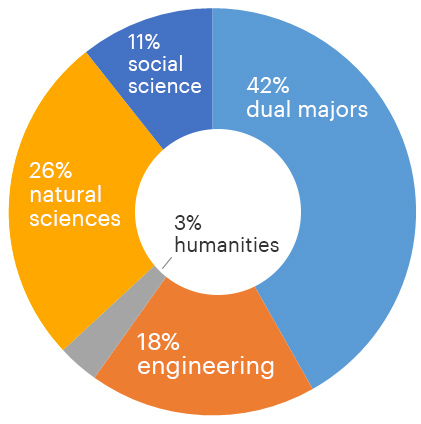 pie chart says 42% are dual majors, 26% are natural science majors, 18% are engineering majors, 11% are social science majors, and 3$ are humanities majors