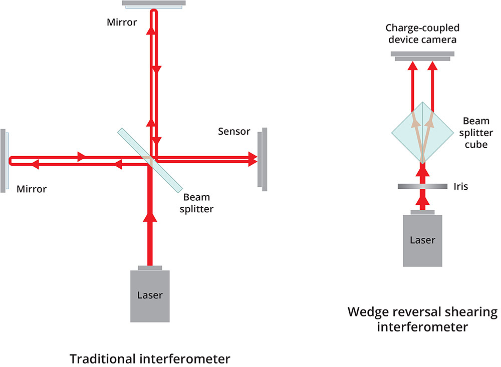 two different illustrations, one is the traditional interferometer design and one is the new design of a wedge reversal shearing interferometer. The traditional design has a laser beam passing through a beam splitter boucing off of two mirrors to a sensor. The new design has a single beam splitter cube.