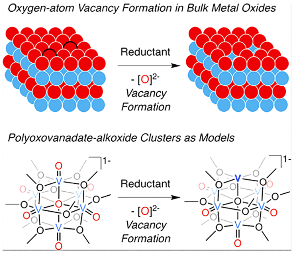 graphic showing a cluster of atoms before and after removal of oxygen
