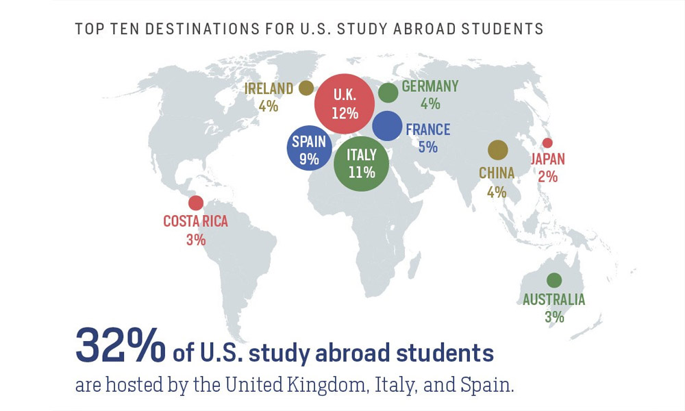 Infographic on national study abroad destinations: UK 12%, Italy 11%, Spain 9%, Ireland, China and Germany 4%, Australia and Costa Rica 3%, Japan 2%