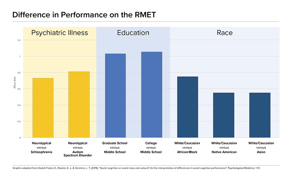 A bar chart showing the difference in the effect size based on three different categories of criteria: psychiatric illness, education, and race. The largest differences in how people performed on the test are seen in the education category, with the bars comparing graduate school participants versus middle school participants, and college participants with middle school participants being the highest
