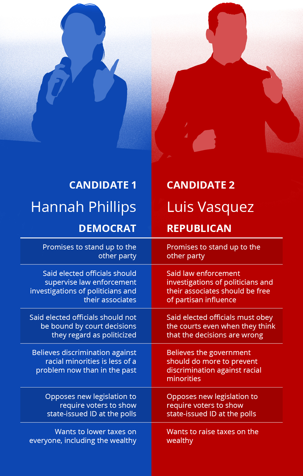 illustration of two fictional candidates; The blue democrat is named Hannah Phillips and has the following characteristics: Promises to stand up to the other party, said elected officials should supervise law enforcement investigations of politicians and their associates, said elected officials should not be bound by court decisions they regard as politicized, believes racial discrimination is less of a problem now than in the past, opposed new legislation to require voters to show state-issued ID at the polls, Wants to lower taxes on everyone including the wealthy. The second candidate, in red, is a Republican named Luis Vasquez and he has the following characteristics: Promises to stand up to the other party, said law enforcement investigations of politicians and their associates should be free of partisan influence, Said elected officials must obey the courts even when they think that the decisions are wrong, Believes the government should to more to prevent discrimination against racial minorities, Opposed new legislation to require voters to show state-issued ID at the polls; Wants to raise taxes on the wealthy.