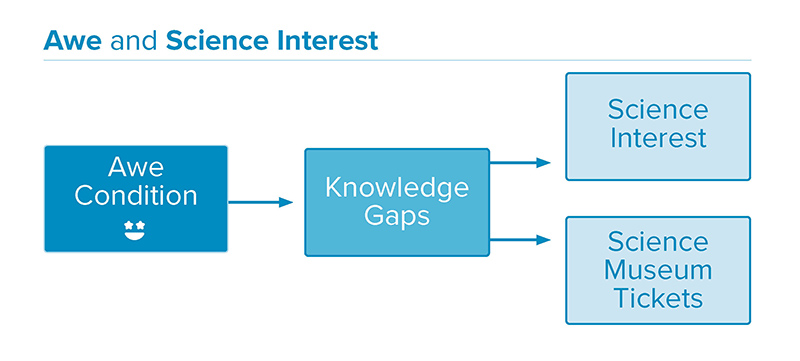 a flow chart shows awe condition leading to knowledge gaps leading to both science interest and science museum tickets.