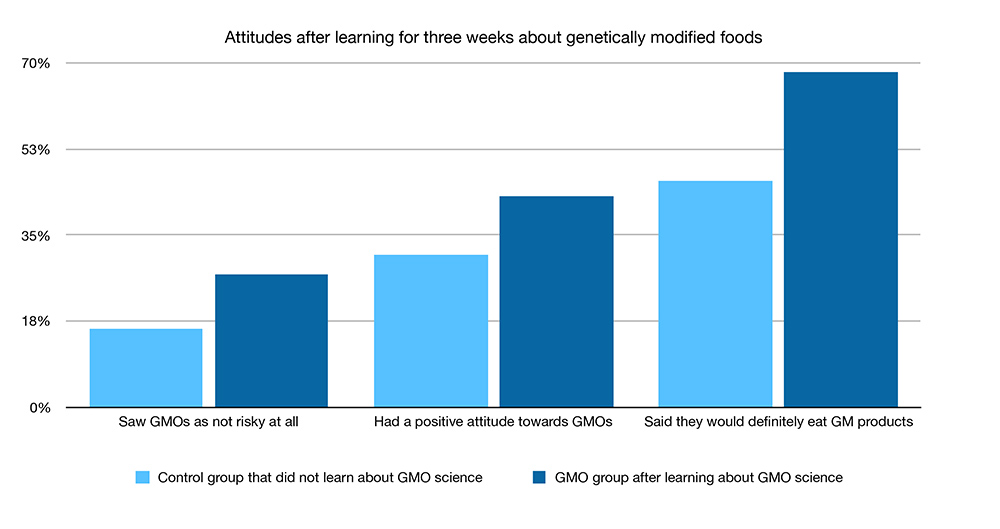 ATTITUDES AFTER LEARNING FOR THREE WEEKS ABOUT GENETICALLY MODIFIED FOODS chart that compares a control group against a group that learned about GMOs. For the control group, 16% did not see GMOs as risky, 30% had a positive attitude toward GMOs, and 48% said they would definitely eat GMO foods. For the group that learned about GMO science, 22% did not see GMOs as risky, 40% had a positive attitude toward GMOs, and 68% said they would definitely eat GMO foods.