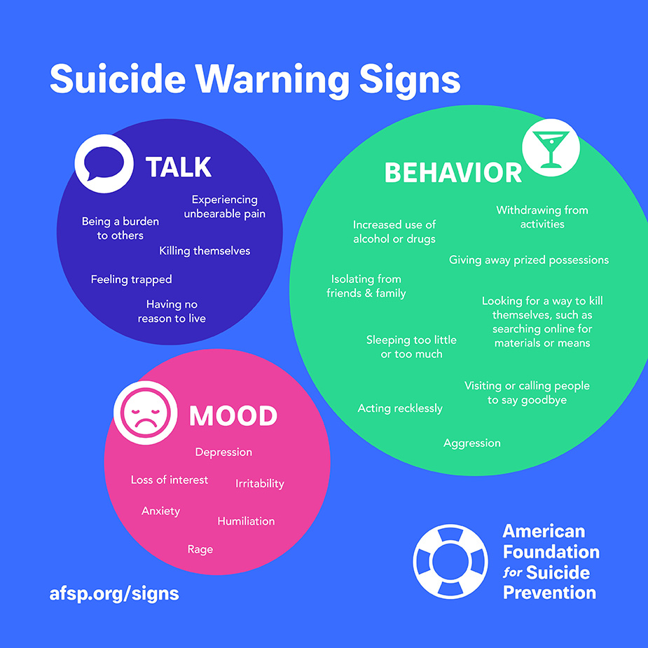"Suicide Warning Signs illustration featuring three circles. The first and largest is a green circle labeled ""behavior"" that lists the following signs: withdrawing from activities, increased use of alcohol or drugs, giving away prized possessions, isolating from family and friends, sleeping too little or too much, looking for a way to kill themselves (such as searching online for materials or means), visiting or calling people to say goodbye, acting recklessly, aggression. Next to the green circle is a smaller blue circled labeled ""talk,"" which includes the following: experiencing unbearable pain, being a burden to others, killing themselves, feeling trapped, having no reason to live. The third circle, which is pink and the same size as the blue circle, is labeled mood and lists depression, loss of interest, irritability, anxiety, humiliation, rage. Visit afsp.org/signs. Image courtesy of the American Foundation for Suicide Prevention."