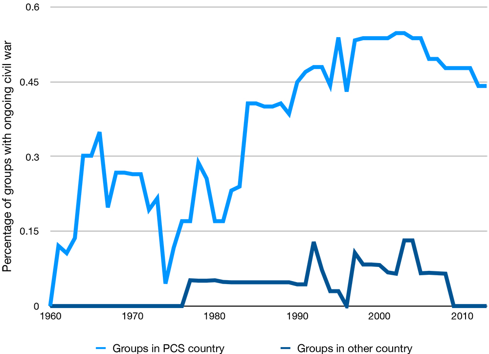"line chart with two lines showing the percentage of groups with ongoing civil war from 1960 to 2010 comparing ""groups in PCS country"" and ""groups in other country."" The percentage is much higher in each year for the groups in PCS countries than in other countries."