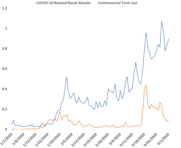 A timeline shows the correlation between global online media coverage using controversial terms and reports of COVID-19-related racial attacks.