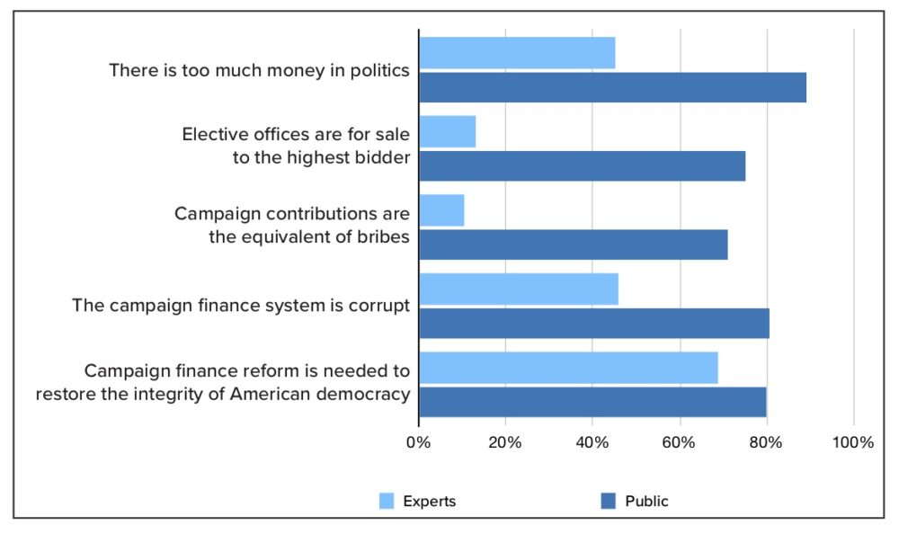 "Bar graph showing the percentage of surveyed experts versus the American public who agree with certain statements about campaign financing. Statements include ""There is too much money in politics"" and ""The campaign finance system is corrupt."""