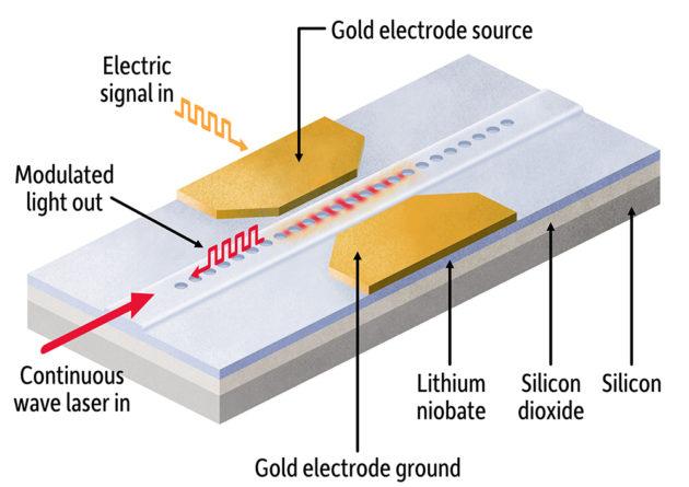 illustration of photonics-based modulator