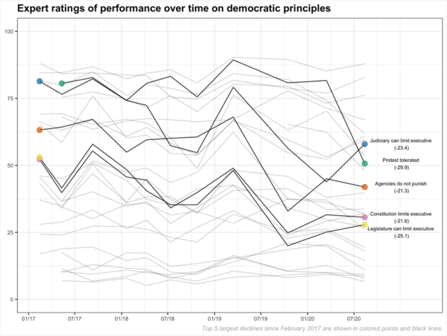 Watchdog report: US democratic indicators plummet amid racial justice protests and pandemic