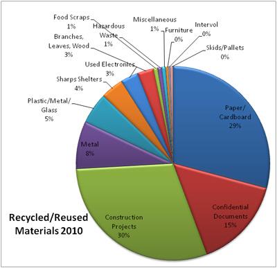 Sustainability University Of Rochester