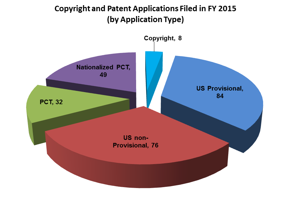 2015 Patent Filings